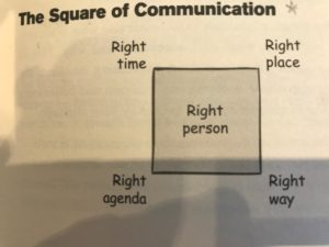 Square of Communication